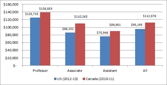 Canada Gambling - 317838