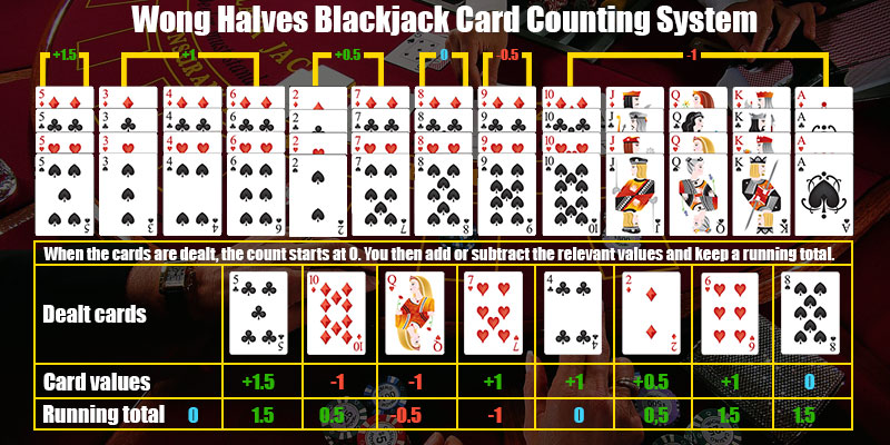 Blackjack Card Values - 304534