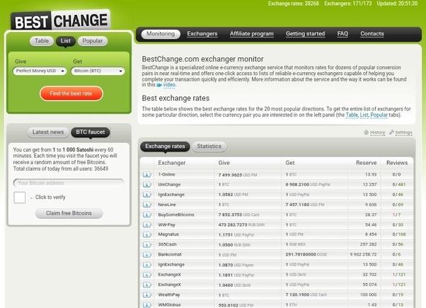 Convert Bitcoins - 635975