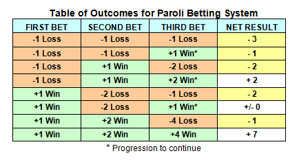 Betting Strategies - 853803