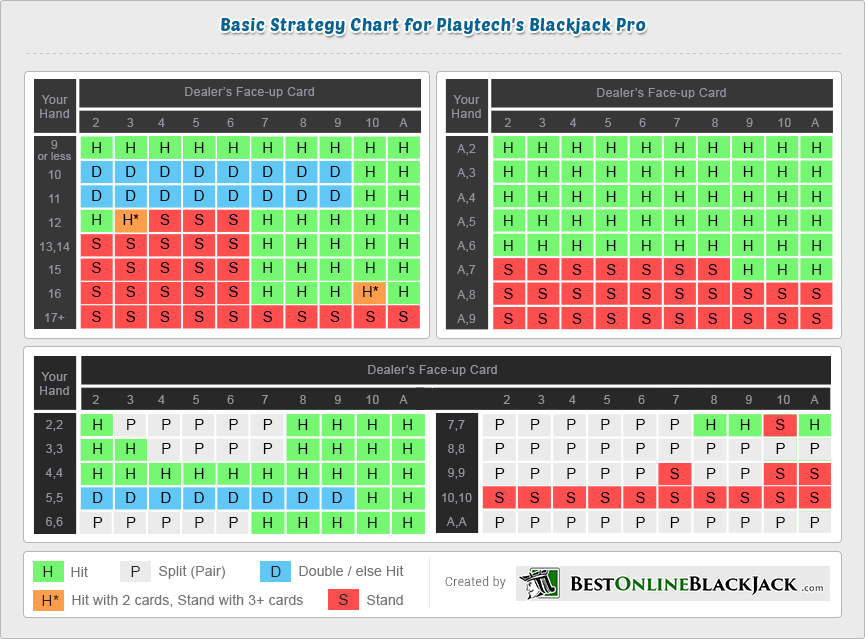 Blackjack Bet Spread - 604457