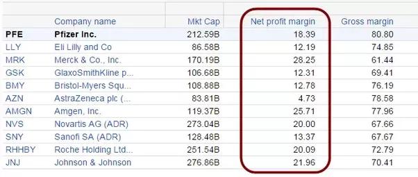 Average Profit - 688274