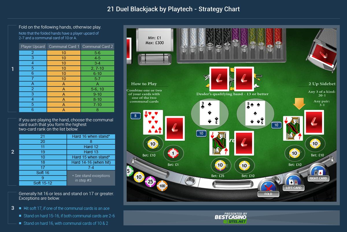 Top Ranking Blackjack - 251781